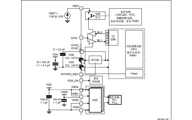STM32F40xxx,STM32F41xxx,STM32F42xxx,STM32F43xxx系列单片机参考手册