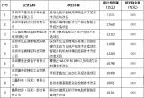 中芯國際、華星光電有望獲深圳技術改造千萬元補貼