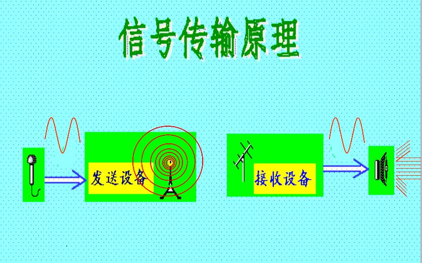 高频电子线路之高频电路与无线通信系统的基本组成与基本内容
