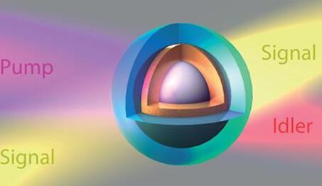美国开发出一种新型的纳米级可调谐红外光学参量放大器