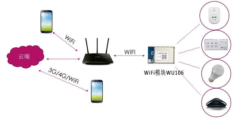 智能插座方案中的WiFi模块,WU106和WG219有什么区别?