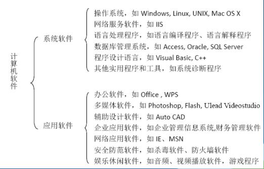 计算机软件的分类,工作模式,安装和开发方法及常用工具软件资料总结