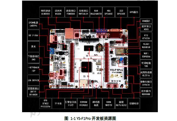 STM32入门教程之YS-F1Pro开发板的使用手册免费下载
