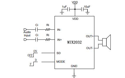 MIX2032高效率、无滤波器单声道F类音频放大器的中文数据手册免费下载