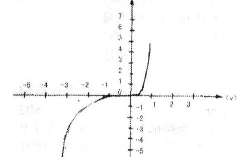W15Z3.3Y稳压管与普通3.3V稳压管的异同点