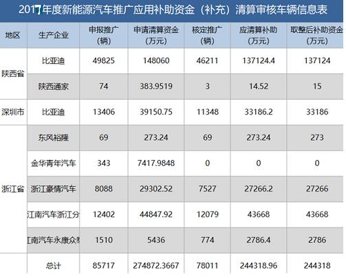 行驶里程不足2万公里的车型共有1495辆,其中陕西比亚迪有1248辆,深圳比亚迪有16辆;车辆未接入国家监管平台的车型共4419辆,其中陕西比亚迪有1827辆,江南汽车两家分公司共有1059辆,深圳比亚迪有794辆,浙江豪情有556辆;涉及生产一致性问题的车型共计1852辆,其中比亚迪有1847辆,原因均为电池组总能量与推荐目录参数不一致,浙江豪情有5辆车型出现了驱动电机型号与推荐目录参数不一致的问题。 补贴与行驶里程挂钩,有的企业裸泳,有的摆脱依赖 2016年是查骗补现象关键的一年,财政部等四部委对9