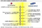LGD布局车载OLED面板,SDC产能步步紧逼