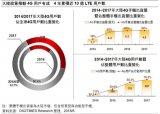 5G市场规模化发展,2020年实现商用化的目标