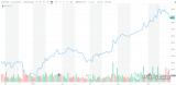 高通为何在收购NXP失败后股价大涨?