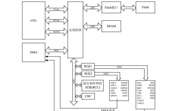 MM32F103 NFC微控制器的详细产品手册资料免费下载