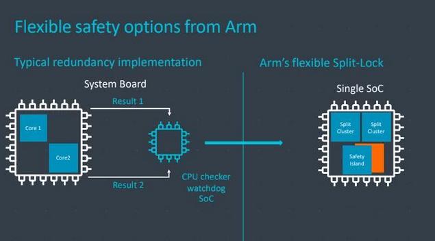 arm公司到底有多厉害?arm发布自动驾驶芯片架...
