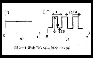 全位置自动TIG管焊PLC控制系统的控制原理和设计思路免费下载