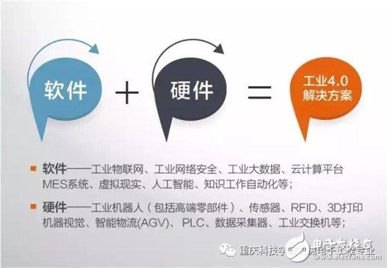 工業4.0的概念定義及發展背景