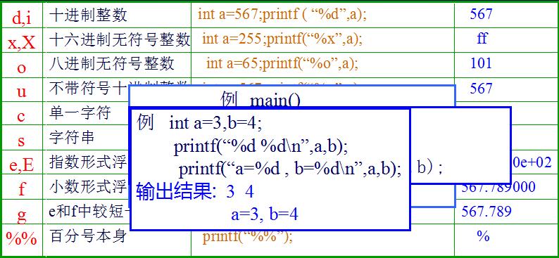 C语言数据输入输出函数总结资料免费下载