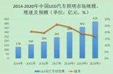 GGII预计2018年中国LED汽车照明市场规模...