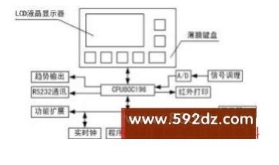 基于Intel单片机在智能监控平台中的应用设计