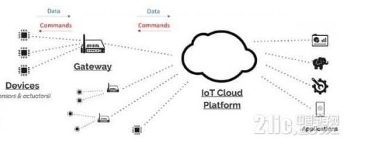 IoT网关设计的关键技术及注意事项