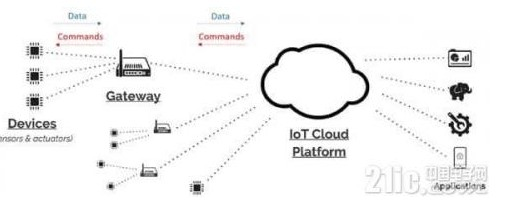 IoT网关龙8国际娱乐网站的关键long88.vip龙8国际及注意事项
