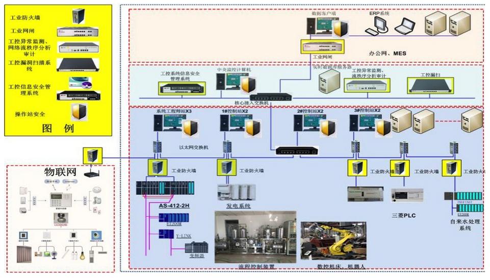 分析工控控制软件系统的核心与特性