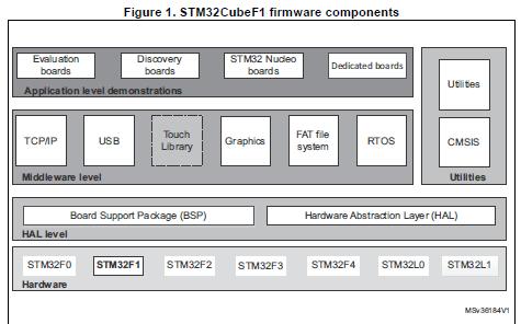 STM32F1微控制器STM32Cube固件包的使用手册好程序免费下载