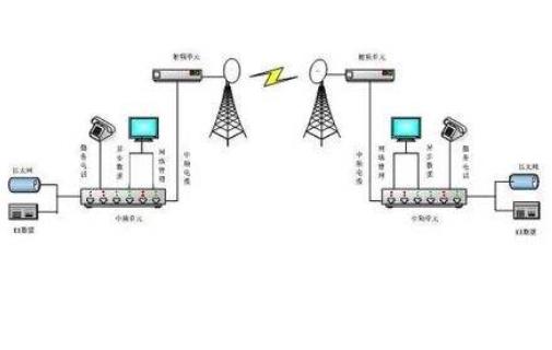 使用EDA技术及VHDL硬件描述语言实现的TDMA数字频带通信系统资料概述