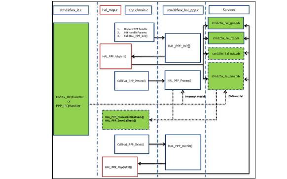 STM32 F1xx HAL驅動程序詳細描述資料免費下載