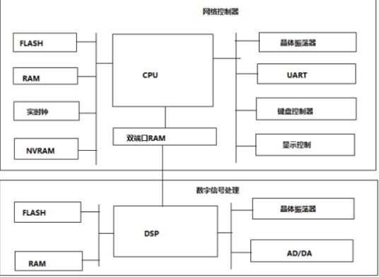 关于嵌入式软硬件系统的简单剖析!