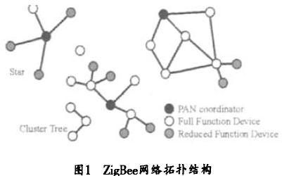 如何使用zigBee无线技术和RFID技术设计井下无线定位与通信系统