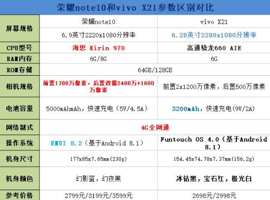 荣耀note10和vivo x21区别对比