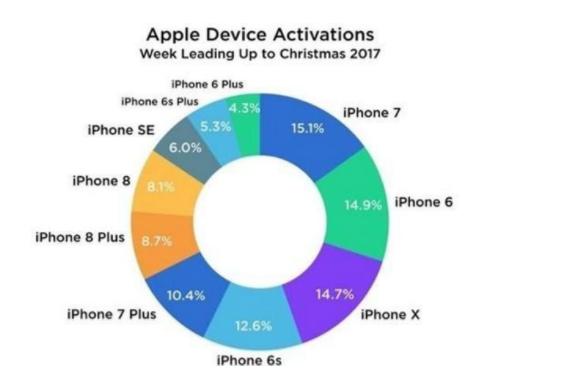 iPhone 7成为最受欢迎的苹果手机,力压iPhone XS