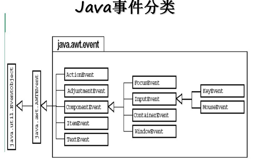 java教程之GUI如何进行事件处理