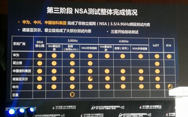 華為領跑中興發力,中國5G技術研發試驗第三階段測試結果出爐