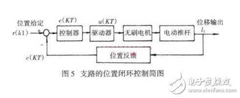 运用BLDC对新型五自由度并联机器人的设计