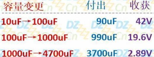 电源滤波电容大小对电压的影响