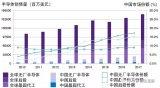 浅析中国半导体产业的优劣和发展趋势