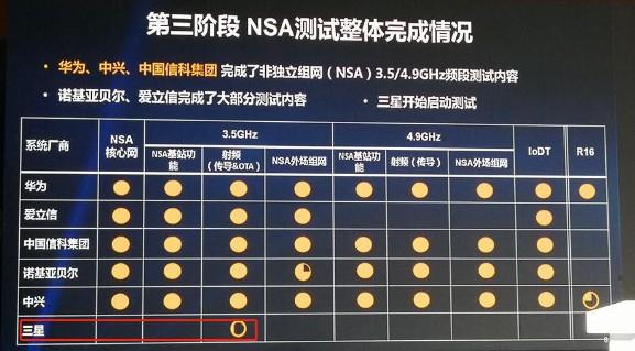三星将开始参与中国的5G测试
