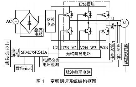 简述变频调速系统对于SVPWM控制的一种设计