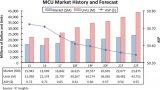 2018年MCU市场现状 预计2022年年收入纪录将创历史新高