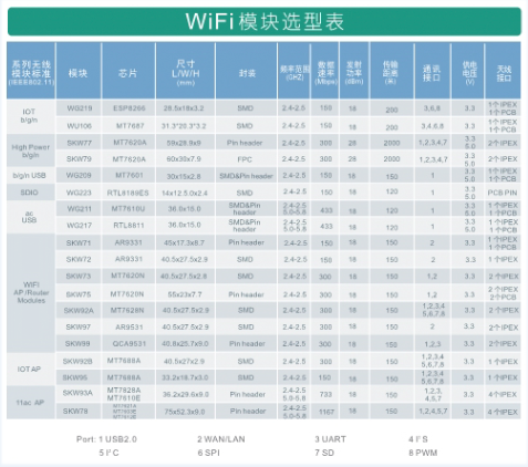 SKYLAB適用于網絡攝像機的WiFi模塊有哪些...
