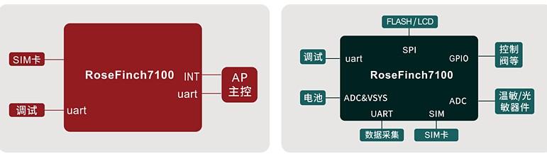 飞腾电子发布NB-IoT模组FT780,内含M0内核,支持单芯片解决方案