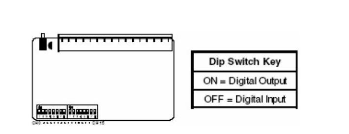 物理信号的产生或测量 工业控制的重点