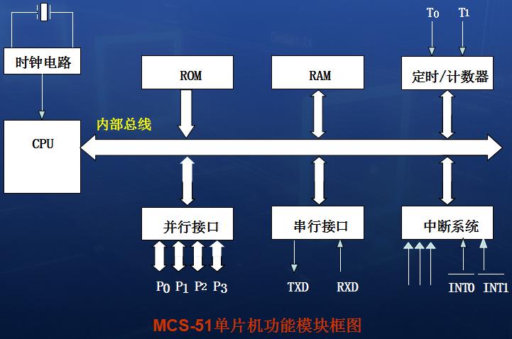 MCS-51系列单片机的结构是怎样的?单片机芯片的硬件结构的总体概述