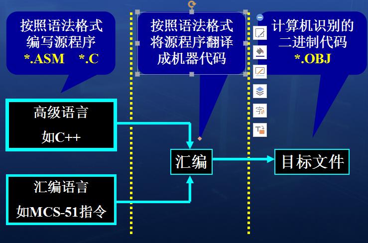 MCS-51指令系统的分类、格式及一般说明和寻址方式,分类指令资料概述