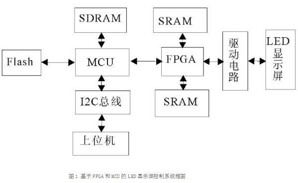 如何使用FPGA和单片机的高性价比来设计LED显示屏系统