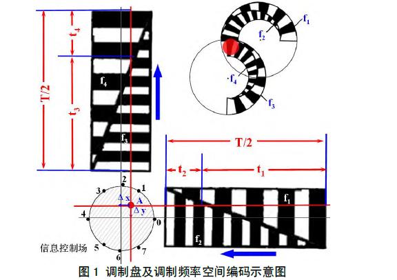 如何使用FPGA进行激光驾束制导信息场仿真系统设计