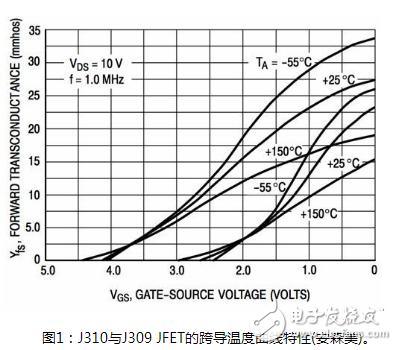 JFET放大器:具有稳定的温度特性,适用于低成本高输入阻抗的优秀器件