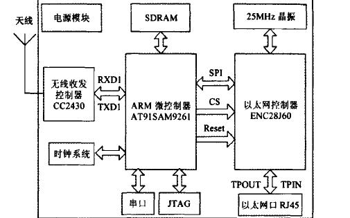 如何使用ZigBee技术设计和实现无线抄表系统网关?