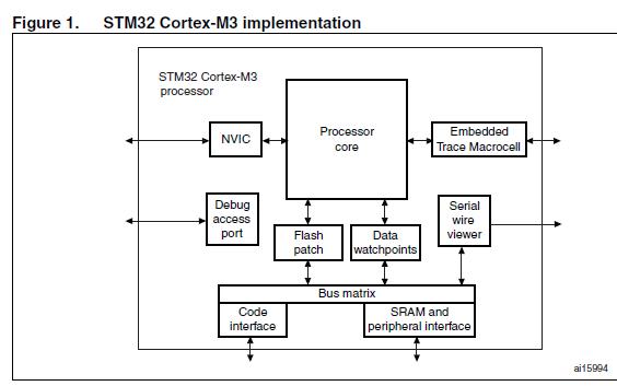 STM32F1xx系列微控制器数据手册免费下载