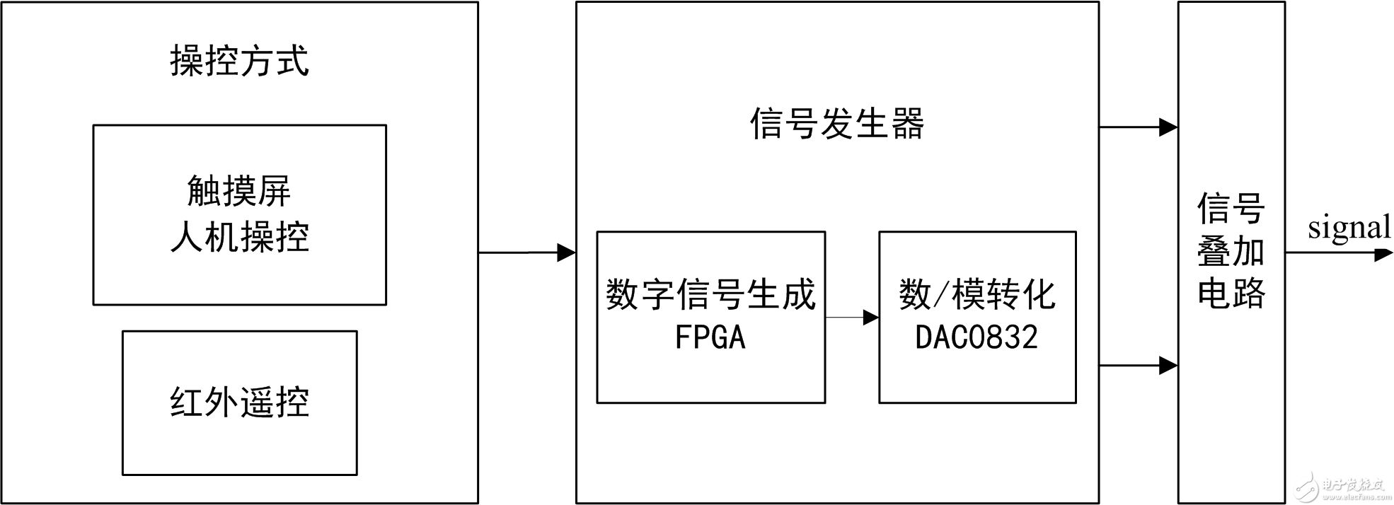 我的毕业设计——基于FPGA的双路低频信号发生器