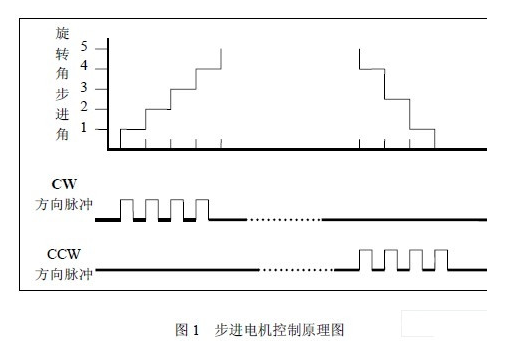 分析步进电机 完成控制系统的方案设计